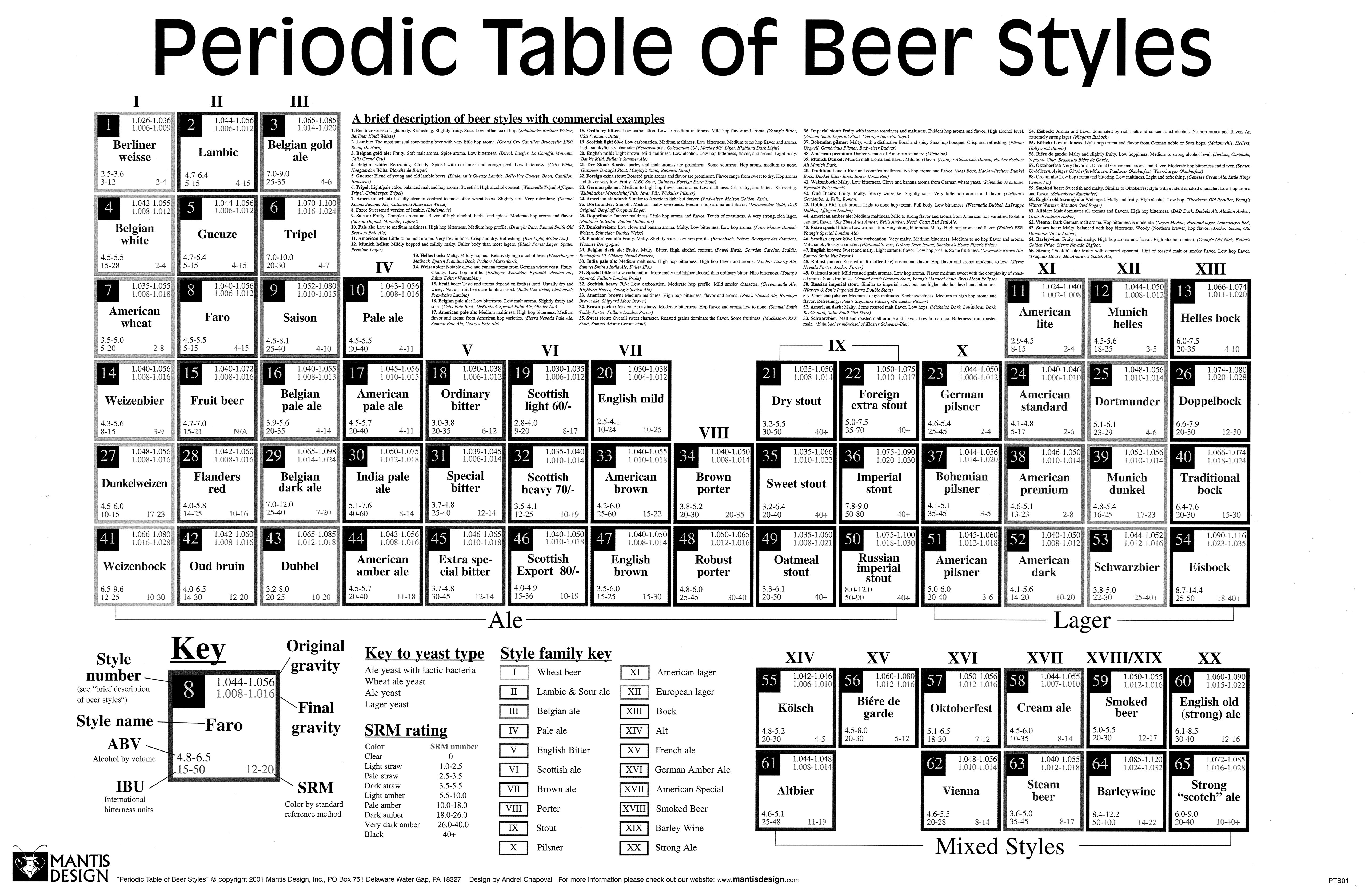 Øl periodisk system